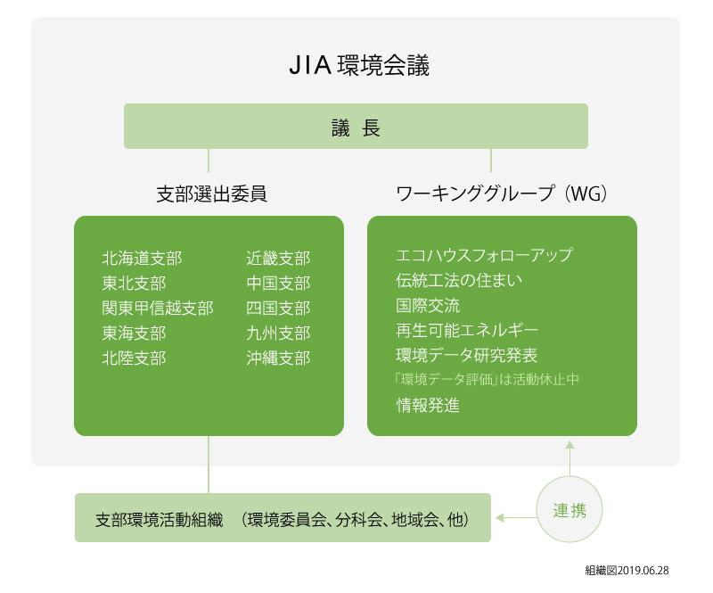 JIA環境会議組織図